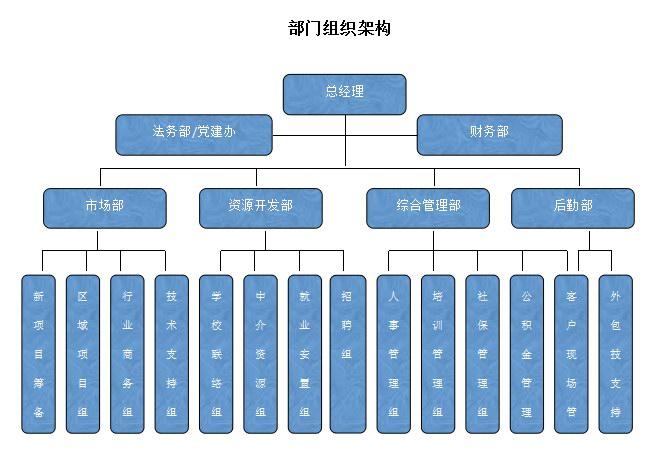 佳安公司组织架构.jpg